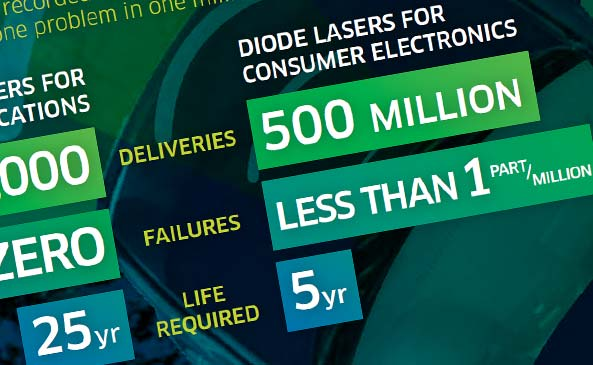Picking the Right Diode Laser Manufacturer for 3D Sensing