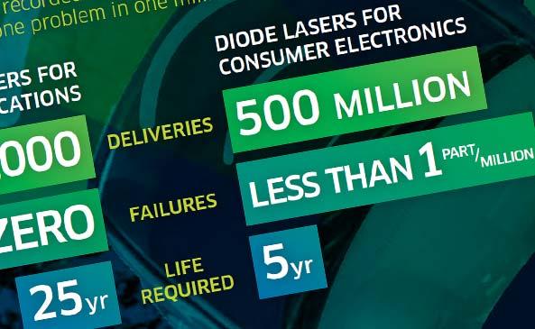 Picking the Right Diode Laser Manufacturer for 3D Sensing