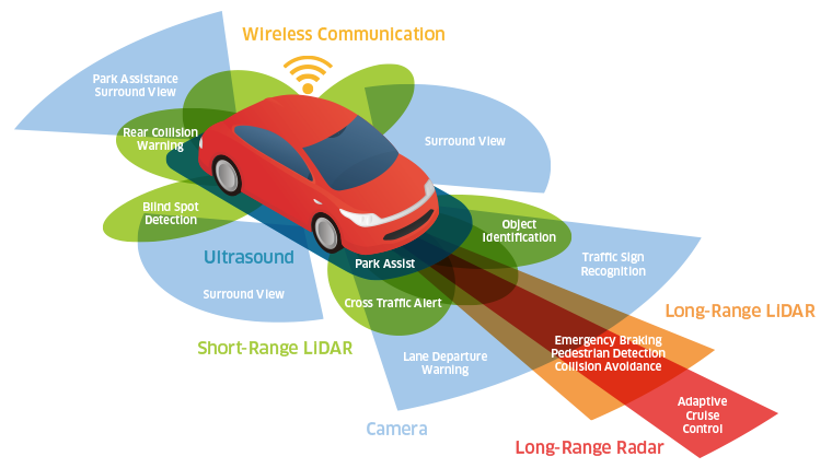 Automotive 3D sensing captures a great deal of vehicle, environmental, and driver data