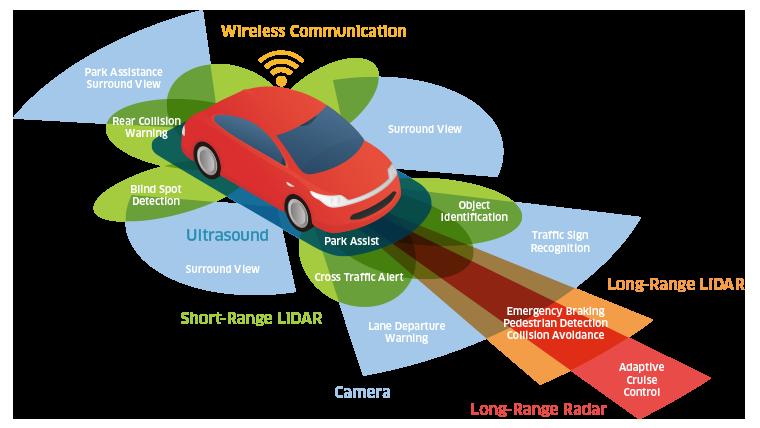 汽车 3D 感应可捕获众多车辆、环境和驾驶员数据