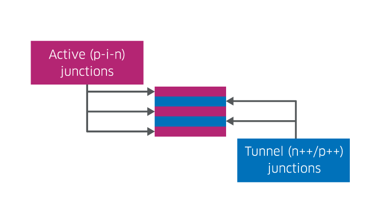 Multi-Junction VCSEL Array