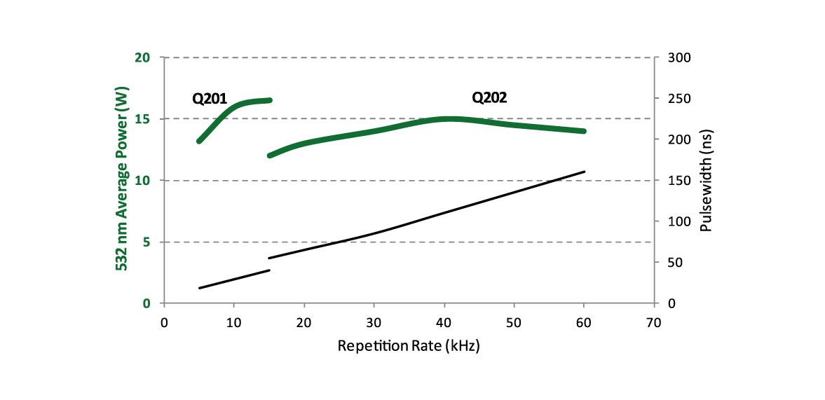 Q-Series Green: Typical Performance