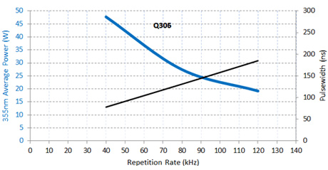 High-Power Q-Series: Typical Performance