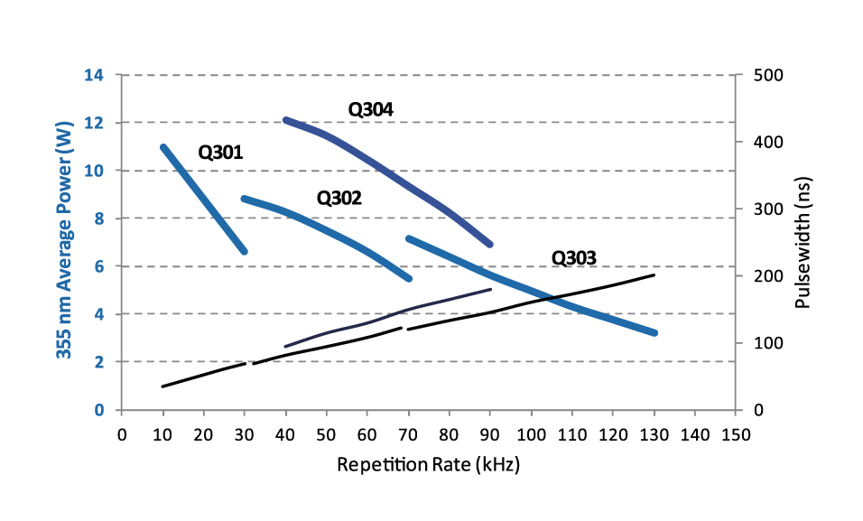 Q-Series UV: Typical Performance