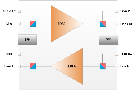 Dual High Power Variable Gain EDFAs